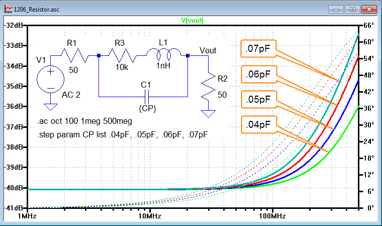 Measuring RF Impedances