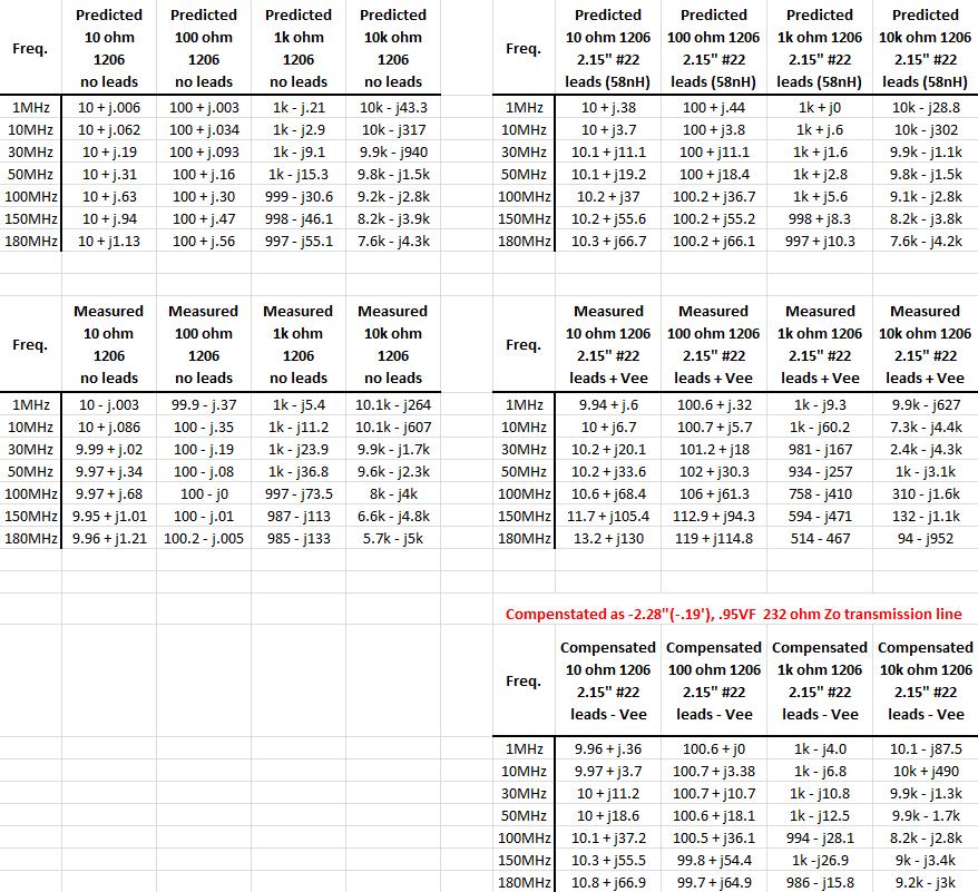 Measuring RF Impedances